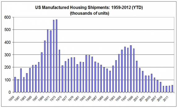 manufactured-housing-mobile-home-shipments-graph-chart-calculatedrisk-posted-masthead-blog-mhpronews-com-