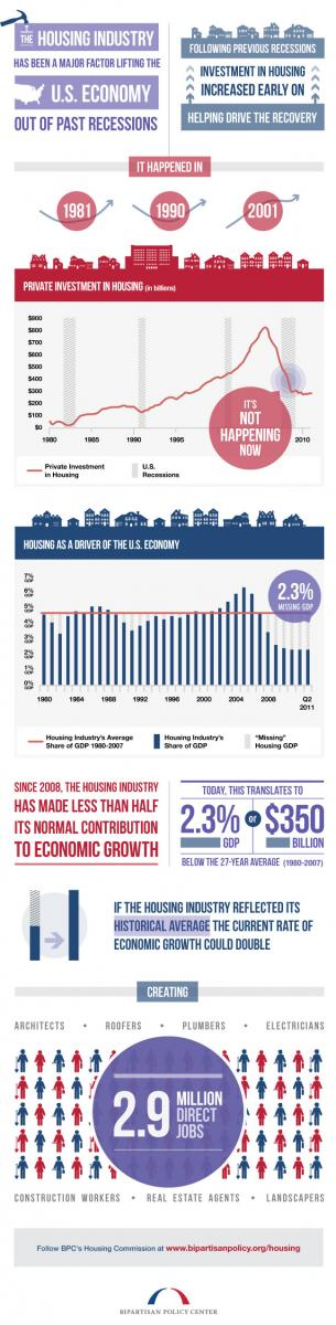 economic-impact-of-housing-us=bi-partisan-policy-center=-infographic-5_6-posted-masthead-mhpronews-com