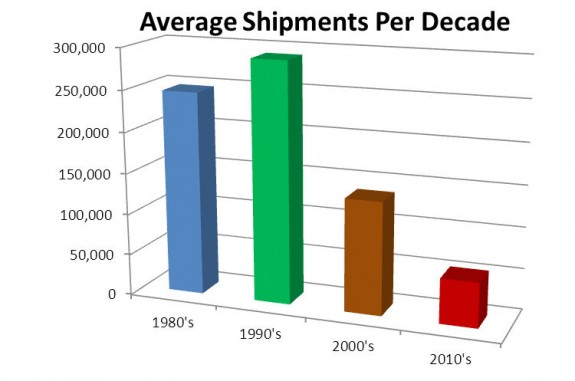 average-shipment-per-decade-manufactured-home-posted-on-mhpronews-com d