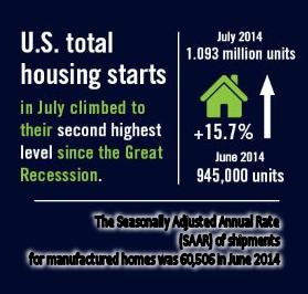 UShousingStarts=ComparedMHShipments-credit-reed-construction-us-census-bureau-mastheadblog-mhpronews-