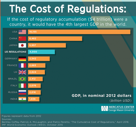 McLaughlin-Cost-of-Regs-as-a-Country-GeoMasonUniv=Credit-postedMastheadBlog-MHProNews-com