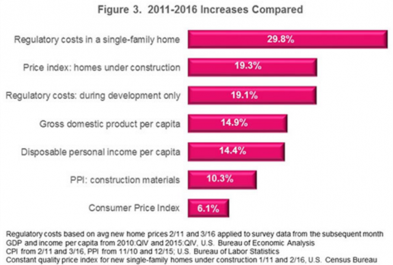 regulatory_costs_of_new_homes__nahb__PostedMHProNews-