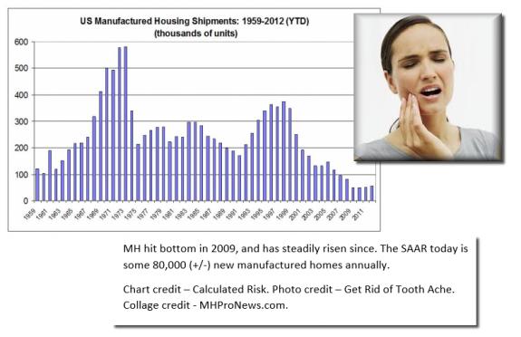 manufacturedhousingannualshipmentstoothachecredits-manufacturedhousingindustrymastheadcommentary-mhpronews