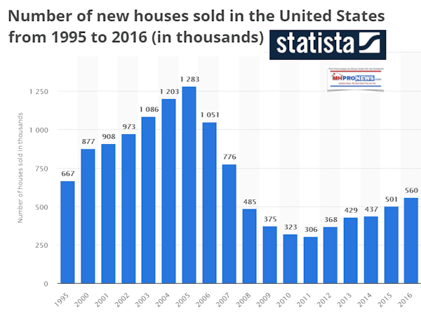 NumberNewHousesSoldInUS1995to2016DailyBusinessNewsMHProNews