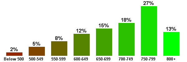 average-fico-score-distribution-courtesty=creditreport101-posted-masthead-blog-mhpronews-com-