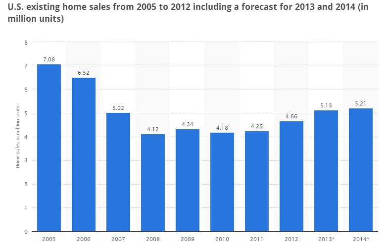 statista-com-stats-u_s_existing-home-sales-2005-2012-posted-masthead-blog-mhpronews-com-.png